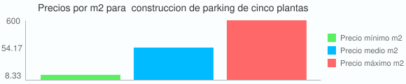 Grafico estadistico del coste por m2 para  construccion de parking de cinco plantas