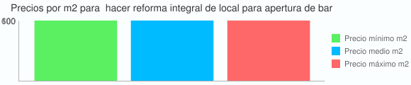 Grafico estadistico del coste por m2 para  hacer reforma integral de local para apertura de bar