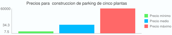 Grafico estadistico de Precios para  construccion de parking de cinco plantas