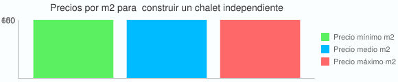 Grafico estadistico del coste por m2 para  construir un chalet independiente