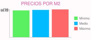 Precios por m2 para construir un atico o un piso superior con materiales sosteni en móstoles (madrid)