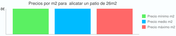 Grafico estadistico del coste por m2 para  alicatar un patio de 26m2
