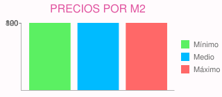 Precios por m2 para construcción chalet en moralzarzal (madrid)
