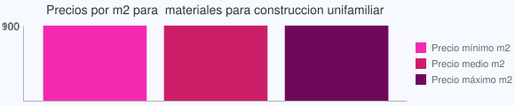 Grafico estadistico del coste por m2 para  materiales para construccion unifamiliar