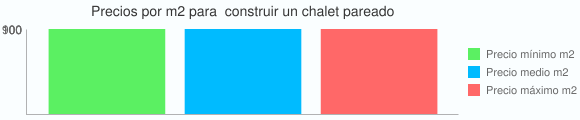 Grafico estadistico del coste por m2 para  construir un chalet pareado