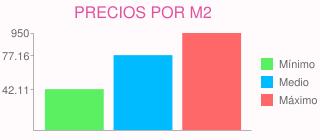 Precios por m2 para construir una casa de 200 m2 en grado (asturias)