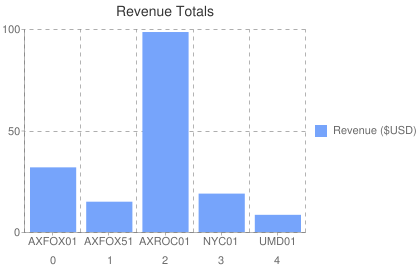 Revenue Totals