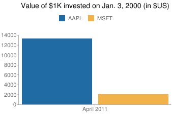 Value of $1K invested on Jan. 3, 2000 (in $US)