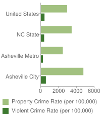 Violent and Property Crime Rates
