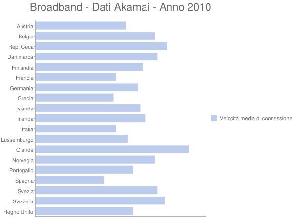 Broadband - Dati Akamai - Anno 2010