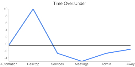 Time Over:Under
