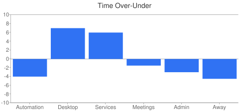 Time Over-Under