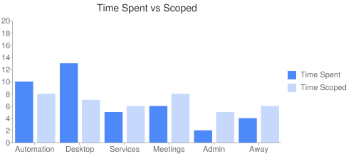 Time Spent vs Scoped