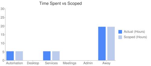 Time Spent vs Scoped