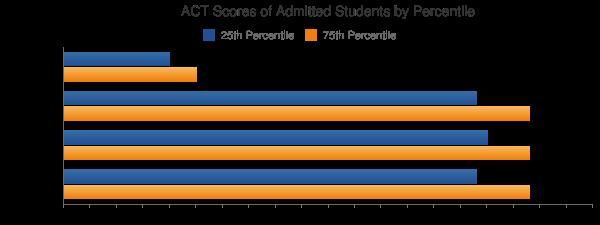 Princeton University ACT SCORES
