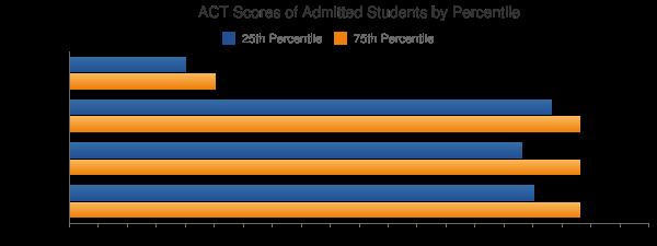 Massachusetts Institute of Technology ACT SCORES