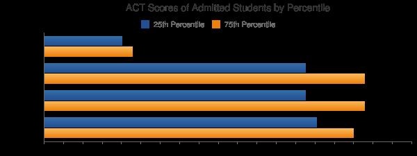 Case Western Reserve University ACT SCORES