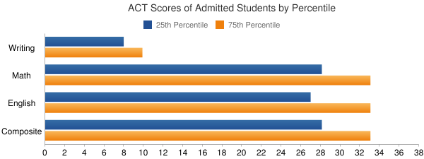 University of Rochester ACT SCORES