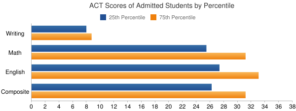 College of William and Mary ACT SCORES
