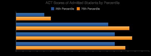 Brandeis University ACT SCORES