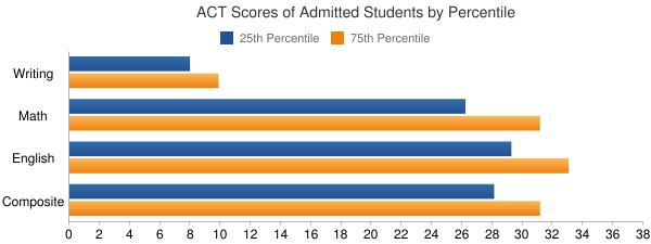 Macalester College ACT SCORES