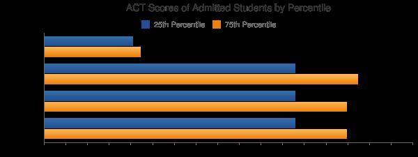 Syracuse University ACT SCORES