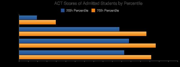 Auburn University Main Campus ACT SCORES