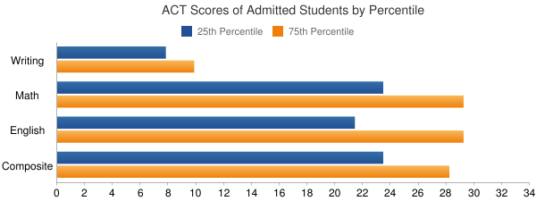 University of Washington-Seattle Campus ACT SCORES