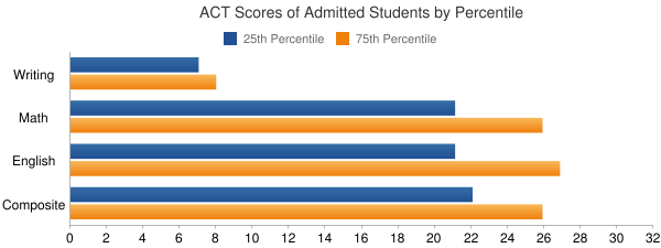 Grand Valley State University ACT SCORES