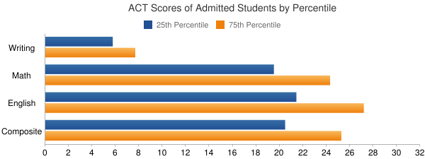 Spring Hill College ACT SCORES