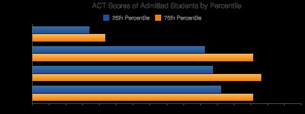 University of St Thomas ACT SCORES
