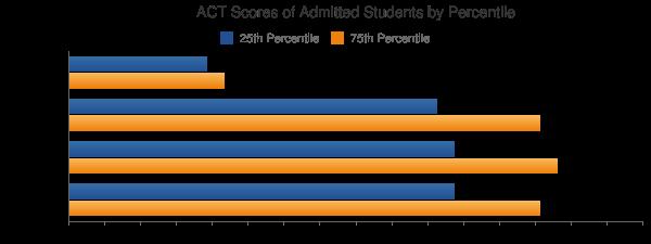 University of San Francisco ACT SCORES