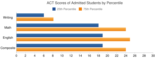 Bowling Green State University-Main Campus ACT SCORES