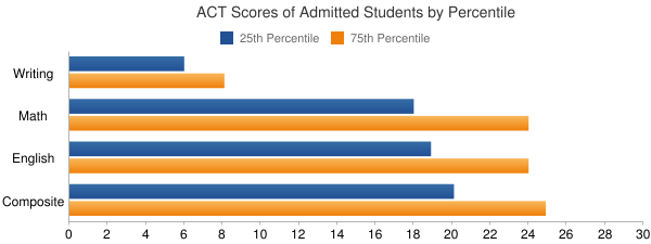 Houston Baptist University ACT SCORES