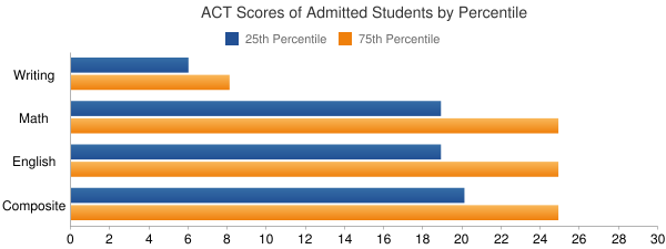 Northern Arizona University ACT SCORES