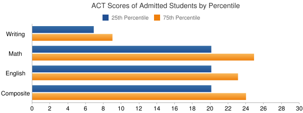 University of Washington-Bothell Campus ACT SCORES