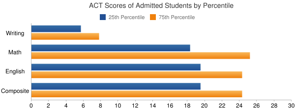 The University of Texas at Tyler ACT SCORES