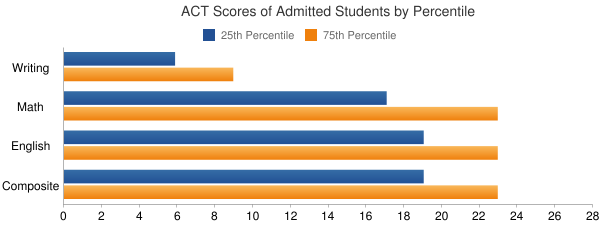 Ursuline College ACT SCORES