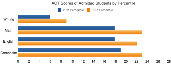 University of Pittsburgh-Bradford ACT SCORES