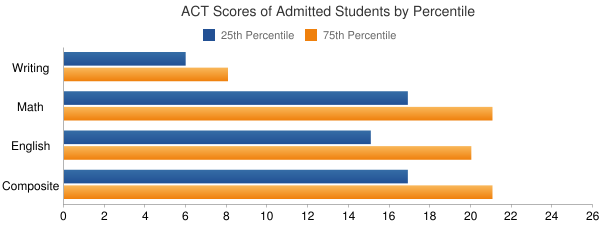 The University of Texas-Pan American ACT SCORES