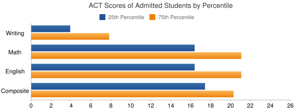 Franklin Pierce University ACT SCORES