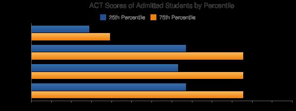 Indiana University-Northwest ACT SCORES