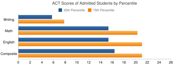 Indiana University-East ACT SCORES