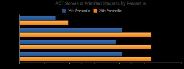 Kutztown University of Pennsylvania ACT SCORES