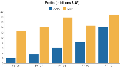 Profits (in billions $US)