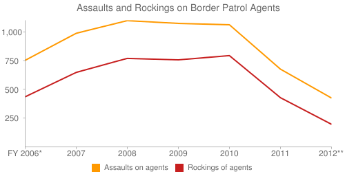Assaults and Rockings on Border Patrol Agents