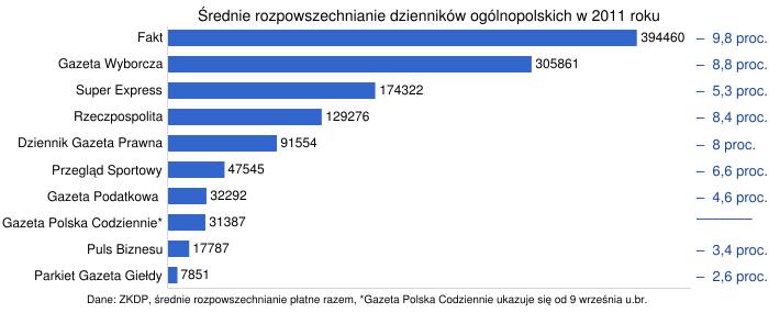 http://chart.apis.google.com/chart?chxl=0:|Fakt|Gazeta+Wyborcza|Super+Express|Rzeczpospolita|Dziennik+Gazeta+Prawna|Przegl%C4%85d+Sportowy|Gazeta+Podatkowa+|Puls+Biznesu|Parkiet+Gazeta+Gie%C5%82dy|Gazeta+Polska+Codziennie*|1:|%E2%80%93++9%2C8+proc.|%E2%80%93++8%2C8+proc.|%E2%80%93++5%2C3+proc.|%E2%80%93++8%2C4+proc.|%E2%80%93++8+proc.|%E2%80%93++6%2C6+proc.|%E2%80%93++4%2C6+proc.|%E2%80%93++3%2C4+proc.|%E2%80%93++2%2C6+proc.|%E2%80%93%E2%80%93%E2%80%93%E2%80%93%E2%80%93%E2%80%93%E2%80%93|2:|Dane%3A+ZKDP%2C+%C5%9Brednie+rozpowszechnianie+p%C5%82atne+razem%2C+*Gazeta+Polska+Codziennie+ukazuje+si%C4%99+od+9+wrze%C5%9Bnia+u.br.&chxp=0,10,9,8,7,6,5,4,2,1,3|1,10,9,8,7,6,5,4,2,1,3|2,0&chxr=0,0.5,10.4|1,0.5,10.4|2,-13,100&chxs=0,000000,11.5,1,l,676767|1,18459F,13,-1,_,676767|2,000000,10.5,-0.5,l,676767&chxt=y,r,x&chbh=15,0,9&chs=700x285&cht=bhg&chco=3366CC&chds=0,440000&chd=t:394460,305861,174322,129276,91554,47545,32292,31387,17787,7851&chdlp=b&chma=|0,5&chm=N+,000000,0,0:11,12,1&chtt=%C5%9Arednie+rozpowszechnianie+dziennik%C3%B3w+og%C3%B3lnopolskich+w+2011+roku&chts=000000,13.5