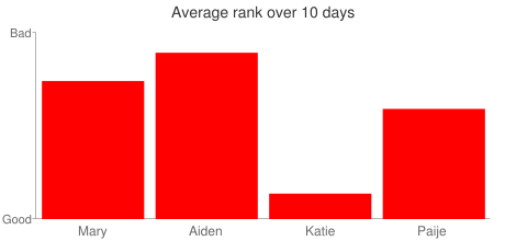 Average rank over 10 days