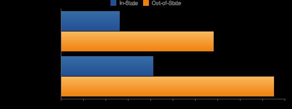 University of Missouri-Kansas City Tuition Costs