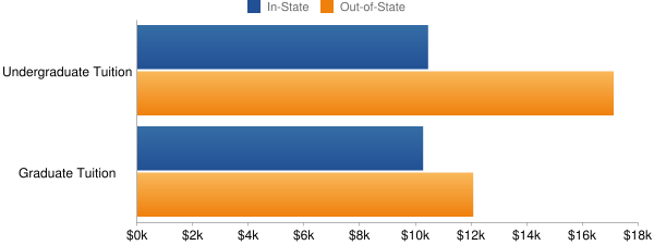 University of Minnesota-Duluth Tuition Costs